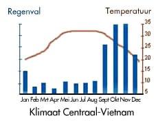Kaart klimaat Noord-Vietnam