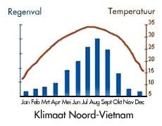 Kaart klimaat Centraal-Vietnam